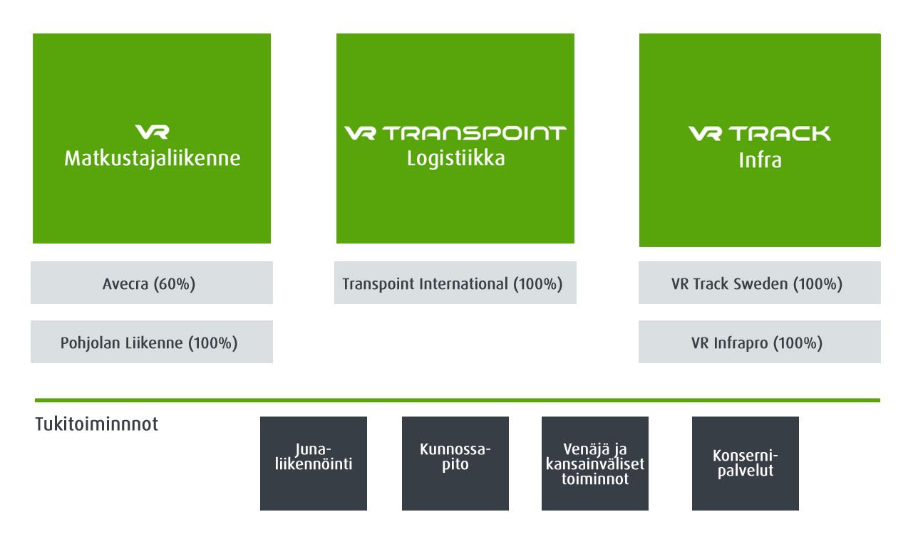 VR Groupin liiketoiminta-alueet