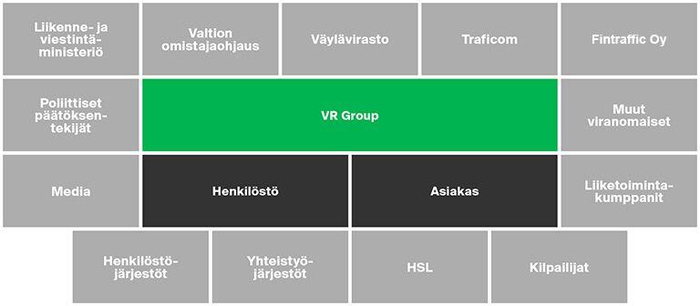 Kuva VR Groupin sidosryhmistä, esim. henkilöstö, asiakas, Väylävirasto, Traficom. Fintraffic Oy, liikenne- ja viestintäministeriö, HSL