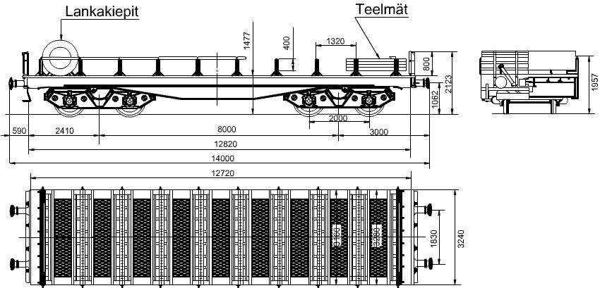 Teelmävaunu - Oav Kaaviokuva