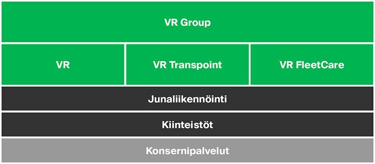 Kuva VR Groupin organisaatiosta: VR, VR Transpoint, VR FleetCare, junaliikennöinti, kiinteistöt ja konsernipalvelut
