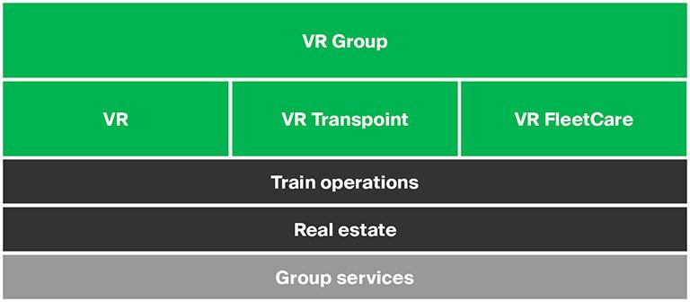 VR Group organisation