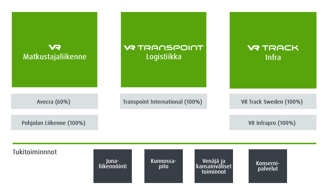 VR Group organisaatio