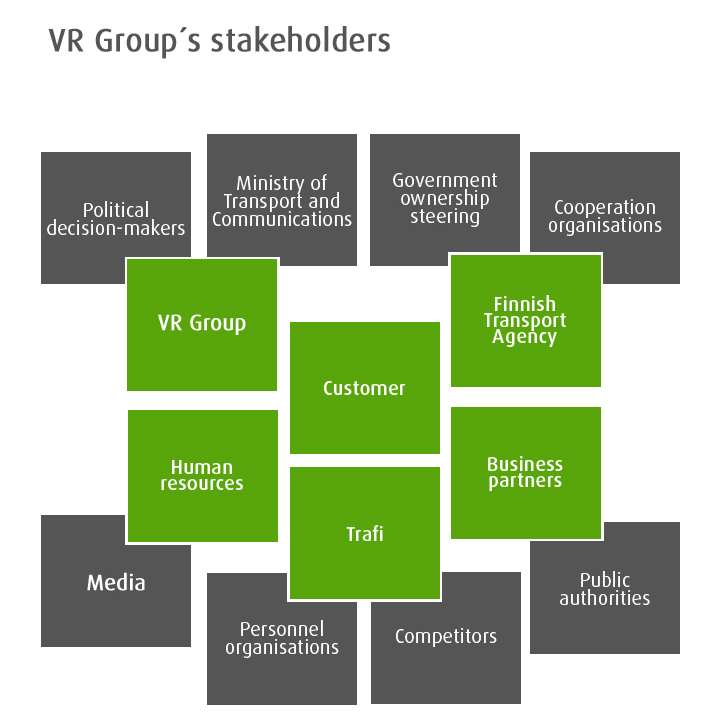 VR Group stakeholders