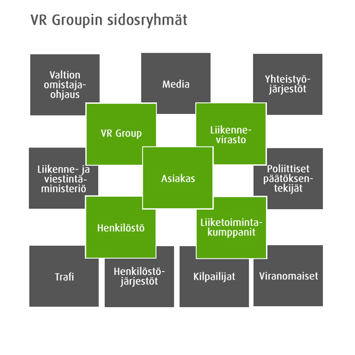 VR Groupin sidosryhmät
