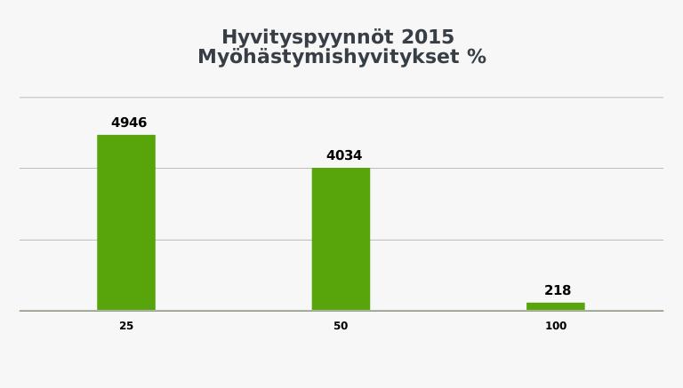 Hyvityspyynnöt, palautteet ja korvaushakemukset / VR Group vuosiraportti